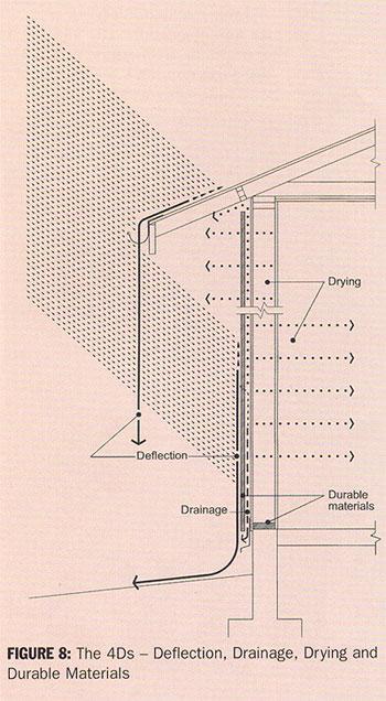4DsDiagram