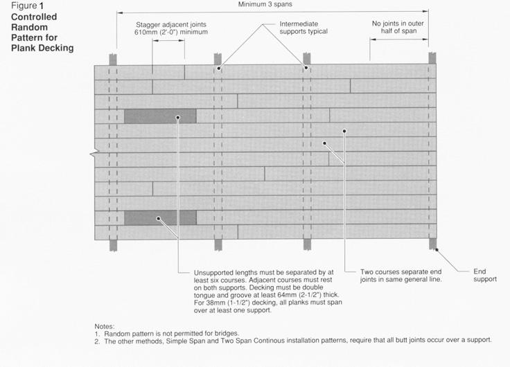plankdecking-installation-controlledrandom
