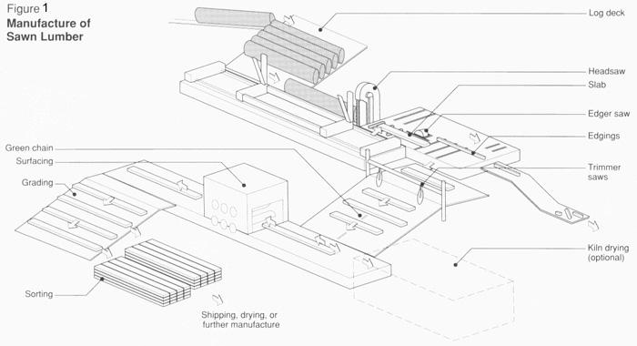 plankdecking-manufacturing-manufactureofsawnlumber